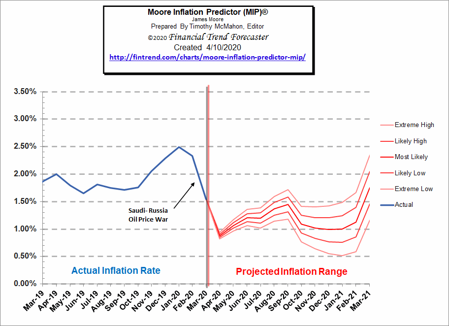 Moore Inflation Predictor Chart