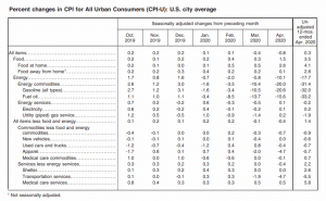 BLS CPI Table-a Apr 2020