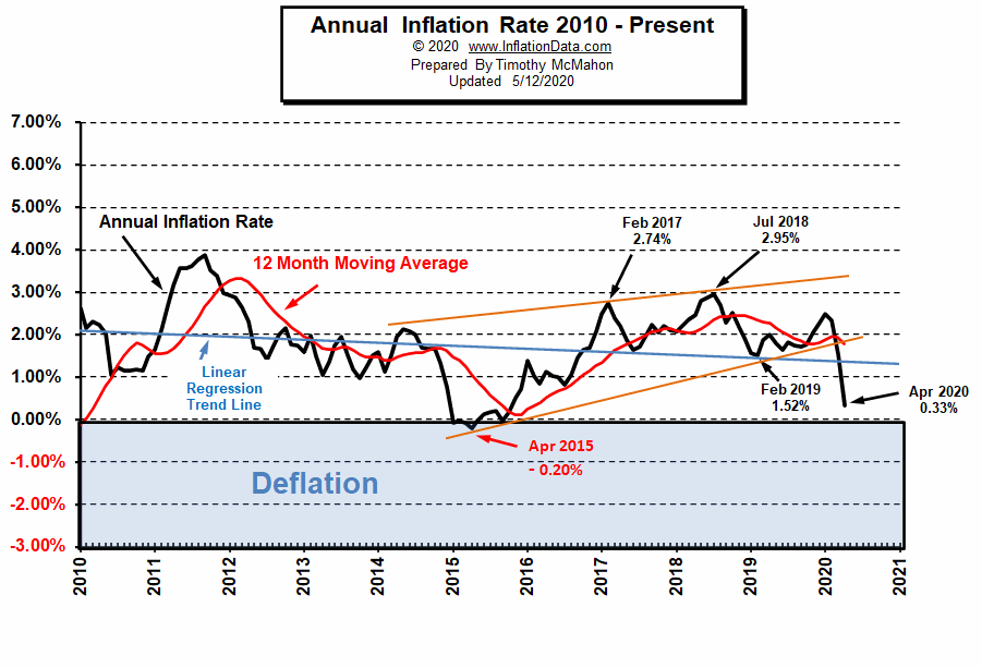 Current Inflation Chart