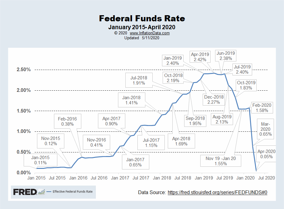 Effective FED Funds Rate May 2020