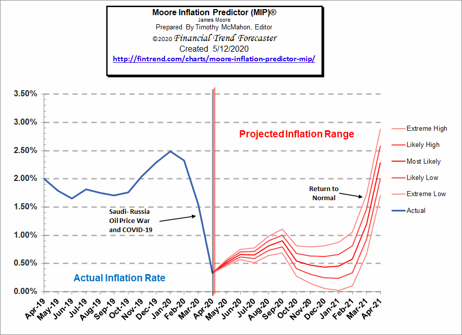 Moore Inflation Predictor May 2020