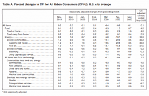 May CPI Table