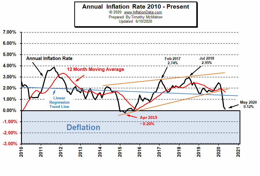 Current Inflation Rate Chart 2010- May 2020
