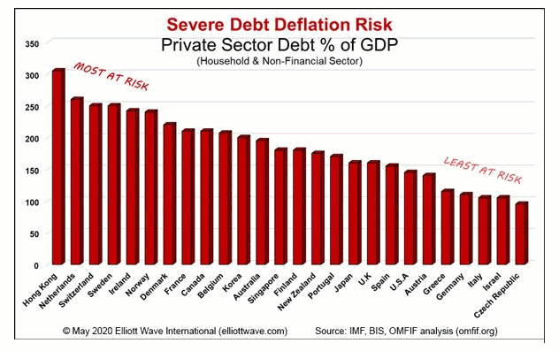 Debt Deflation Risk Chart
