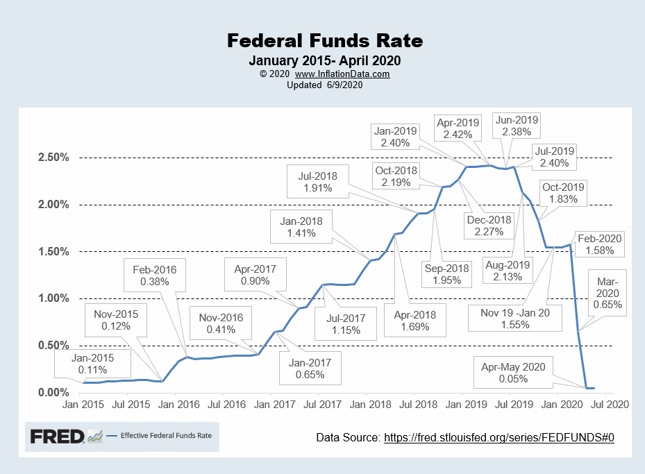 Effective FED Funds Rate June 2020