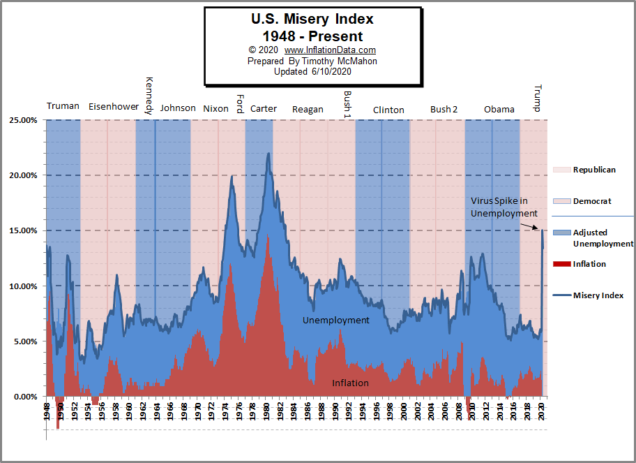 Misery Index Chart with Political Party