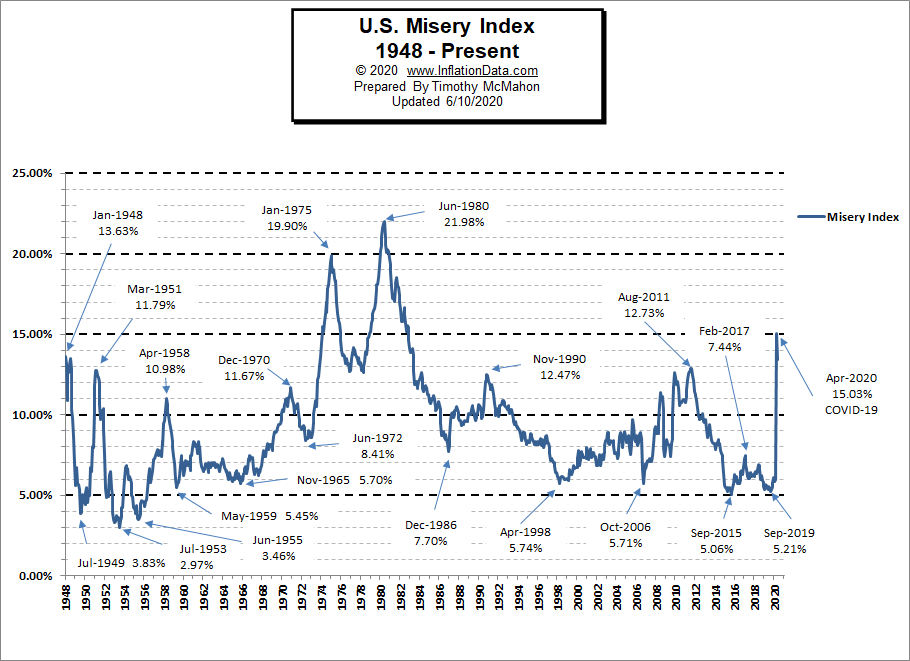 Misery Index Chart May 2020