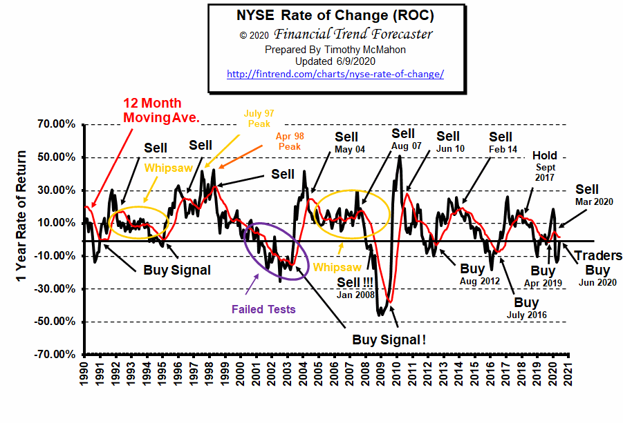 NYSE ROC June 2020
