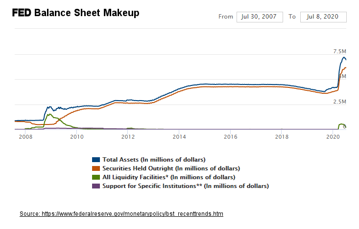 FED Balance sheet makeup July 2020