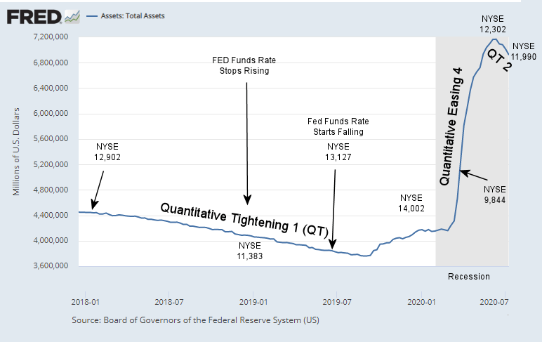 Fed Assets July 2020 w/ NYSE