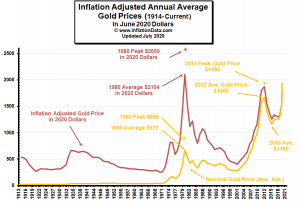 Inflation Adjusted Gold Price Chart