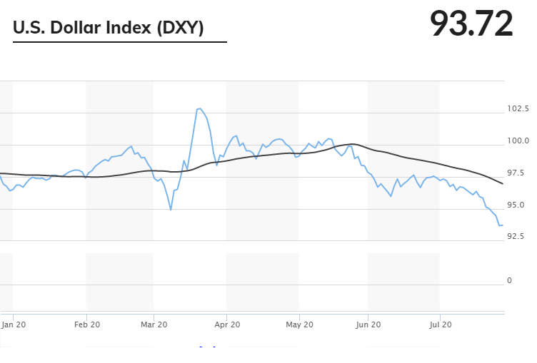 US Dollar Index Jul 2020