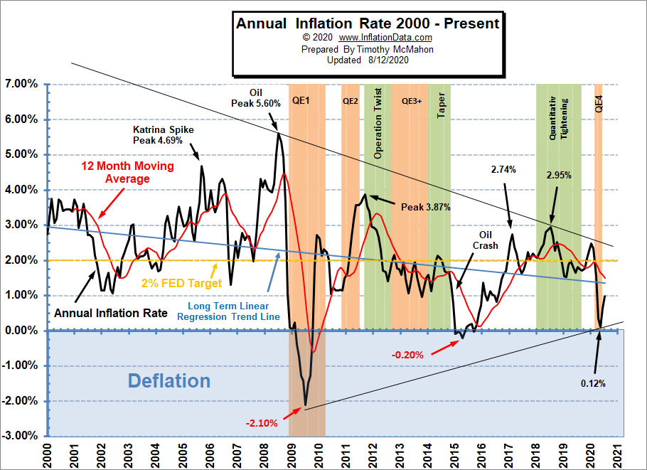 Annual Inflation Chart since 2000