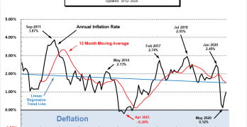 Current Inflation Rate 2010- July 2020