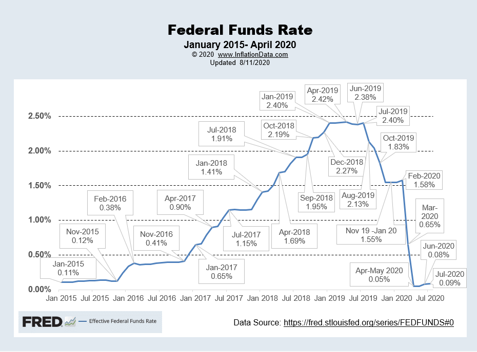 Effective FED Funds Rate Aug 2020