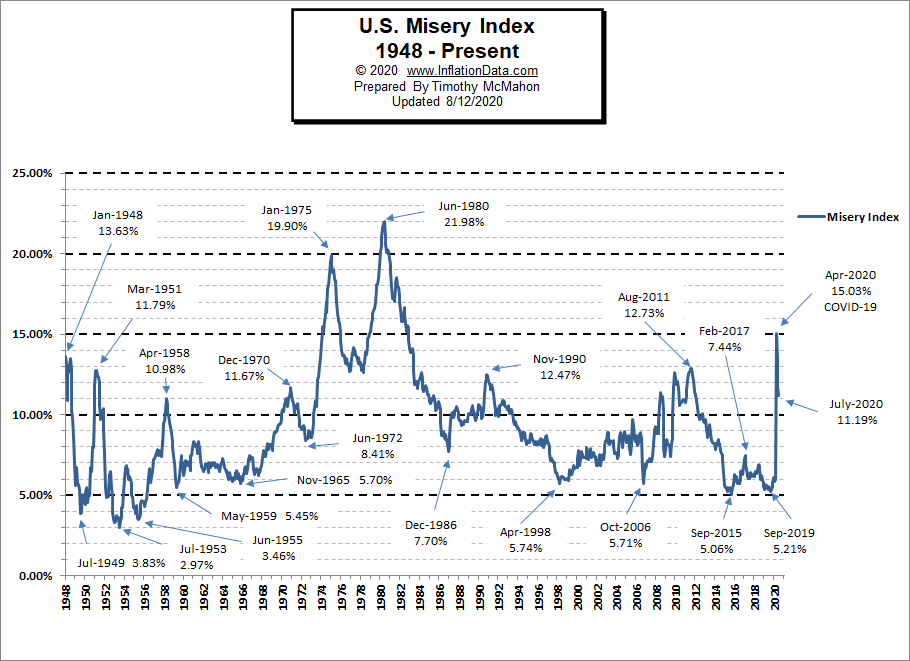 Misery Index Chart July 2020