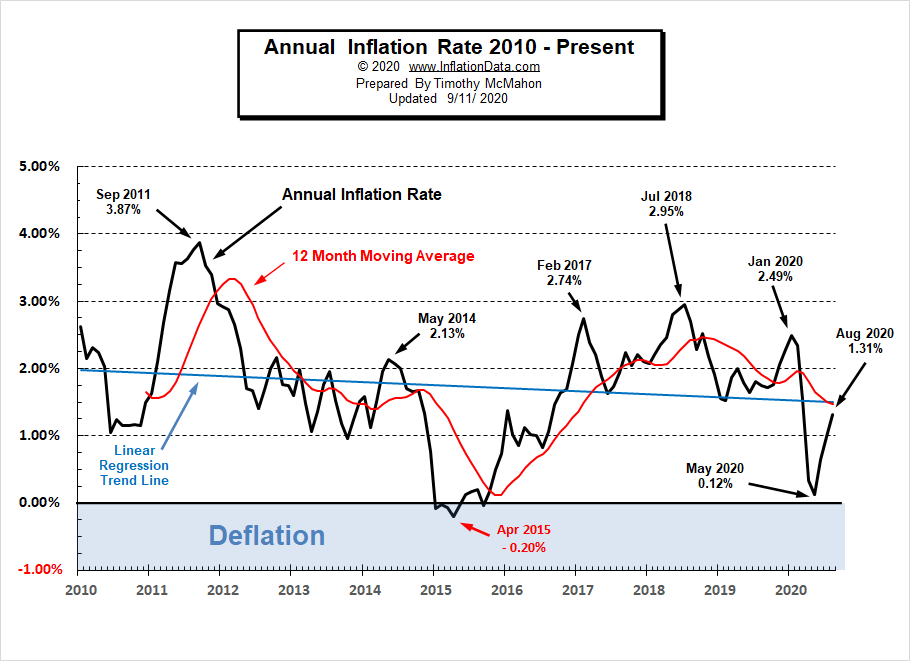 Current Annual Inflation Chart