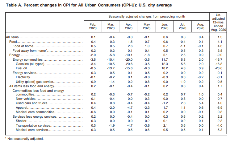 BLS CPI Table-a Aug 2020