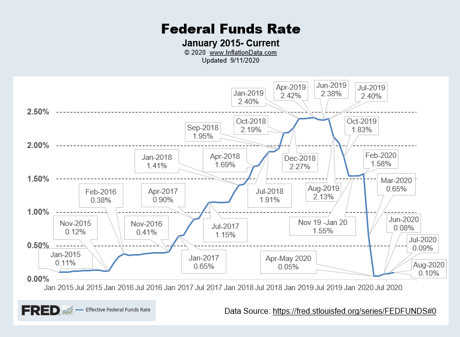 Effective FED Funds Rate Sep 2020