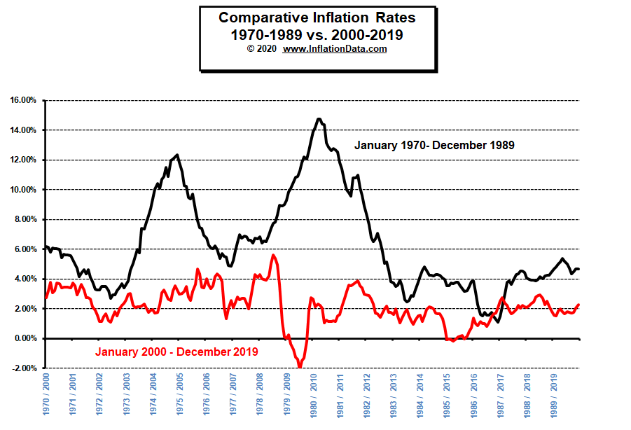 Inflation 1970-89 vs 2000-19