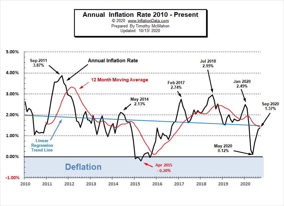 Annual Inflation Rate 2010- Sep 2020