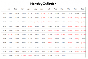 Monthly Inflation Table