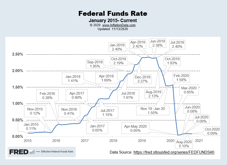 Effective FED Funds Rate 11-2020