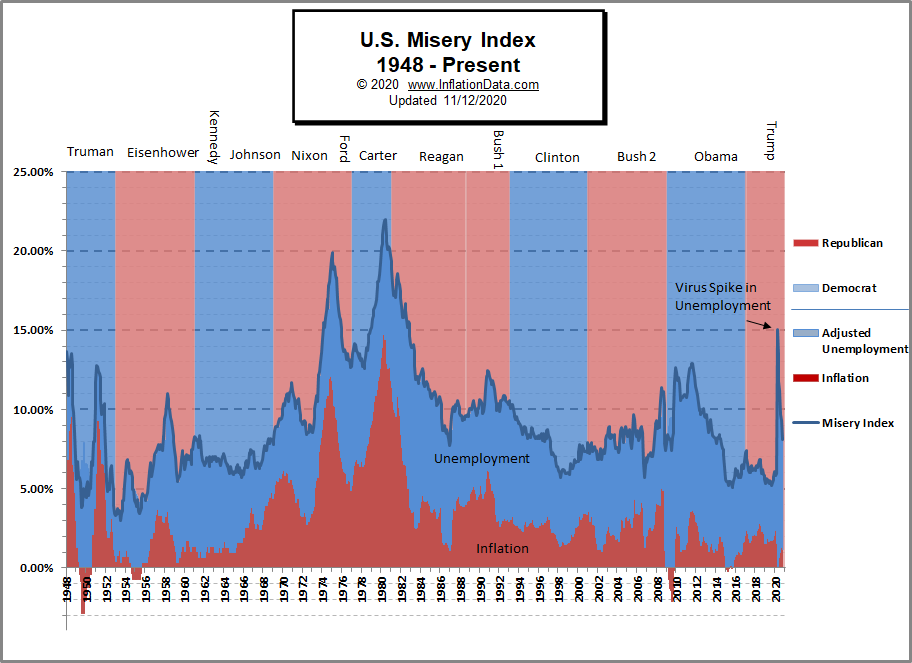 Political Misery Index Chart