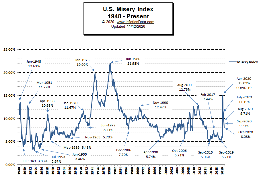 Misery Index Chart October 2020