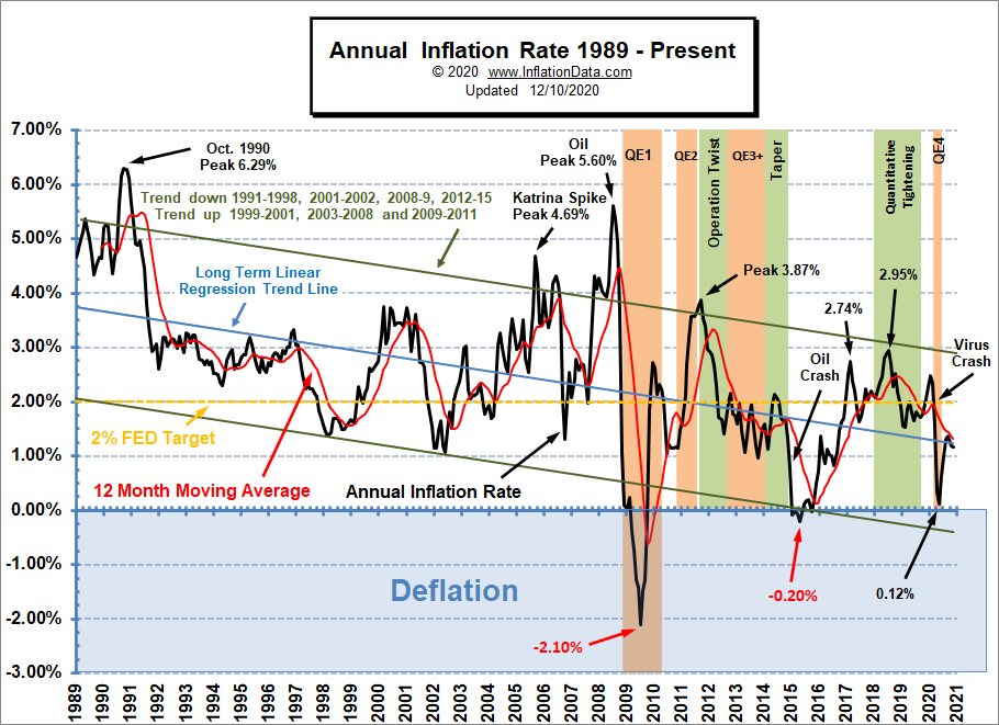 Annual Inflation Rate 1989- Nov 2020