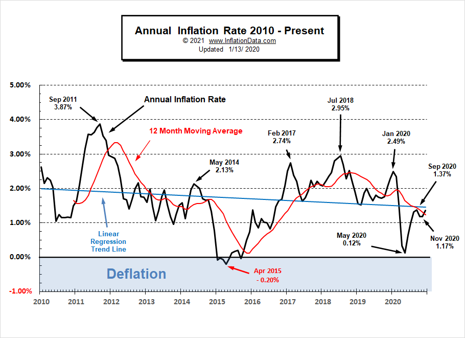 Annual Inflation Rate 2010