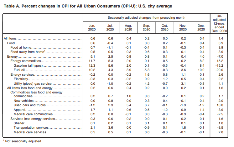 Seasonally Adjusted Inflation Components Table