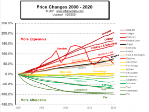 Price Changes 2000-2020
