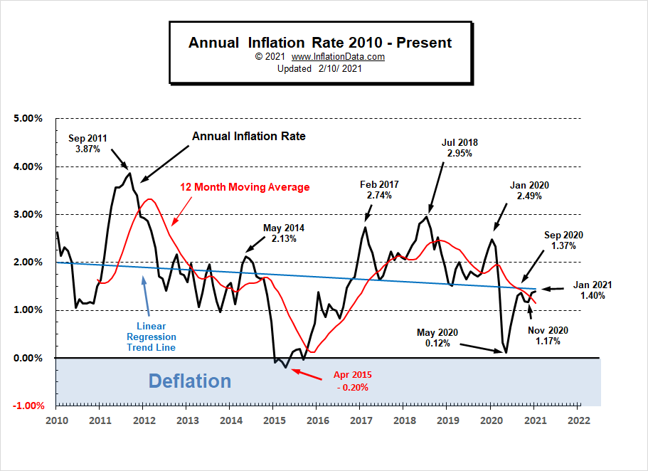 Annual Inflation Rate 2010- Jan 2021