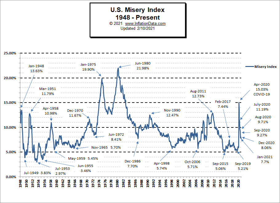 Misery Index Chart