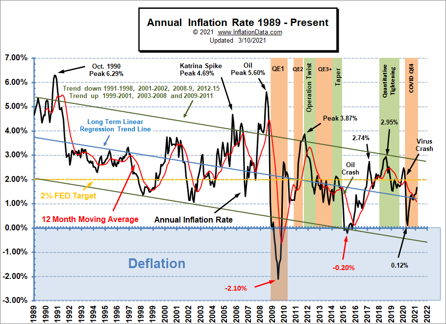 Annual Inflation Rate Chart 1989- Feb 2021