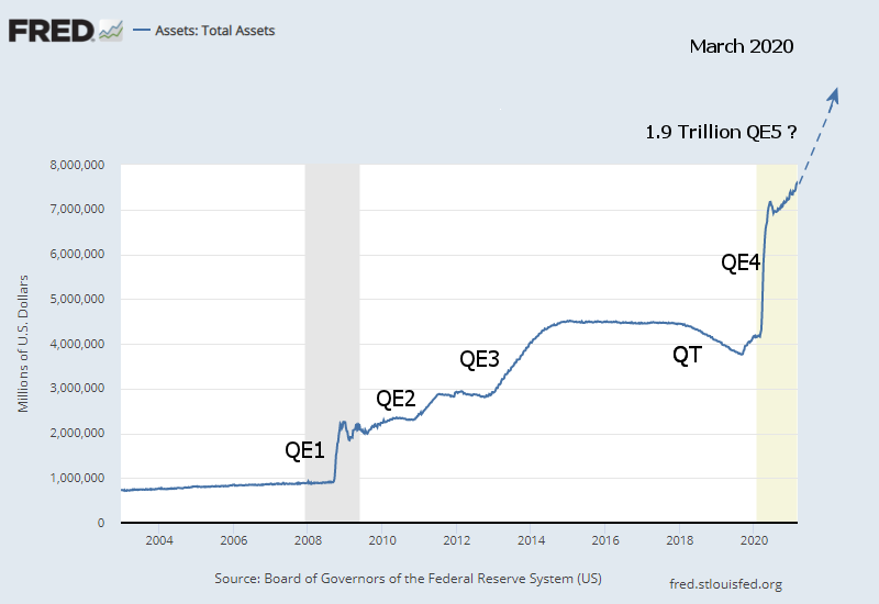 Fed Total Assets Long Term 3-2021a