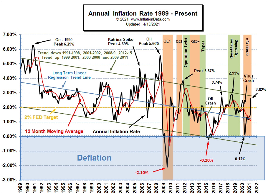 Annual Inflation Rate 1989- Mar 2021
