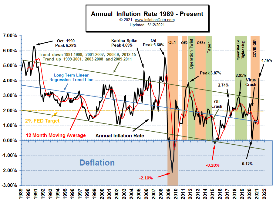 Annual Inflation Rate 1989- Apr 2021