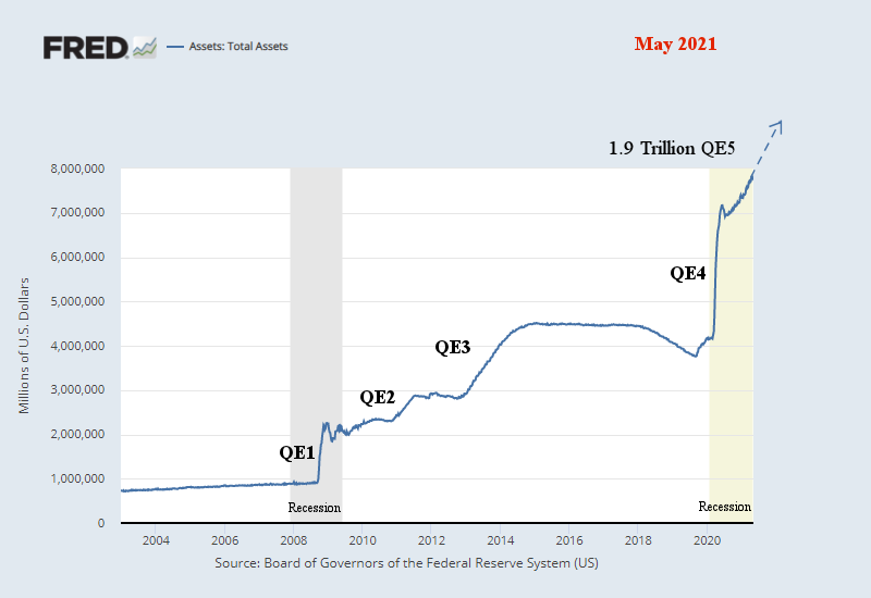 Fed Total Assets Long Term