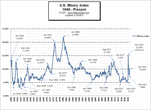 Misery Index Apr 2021