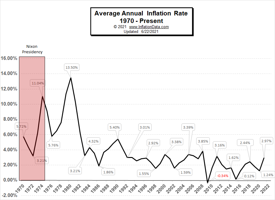 Annual Inflation Rate 1970- May 2021