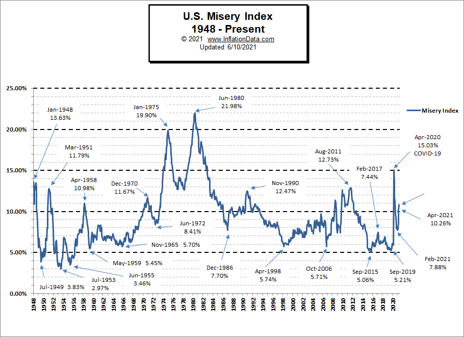 Misery Index2 May 2021