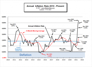 Annual Inflation Rate 2010- June 2021