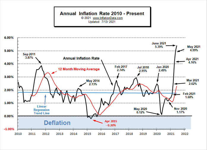 https://inflationdata.com/articles/wp-content/uploads/2021/07/Annual-Inflation-Rate-2010-June-2021.png?ezimgfmt=rs:697x506/rscb1/ng:jpeg/ngcb1