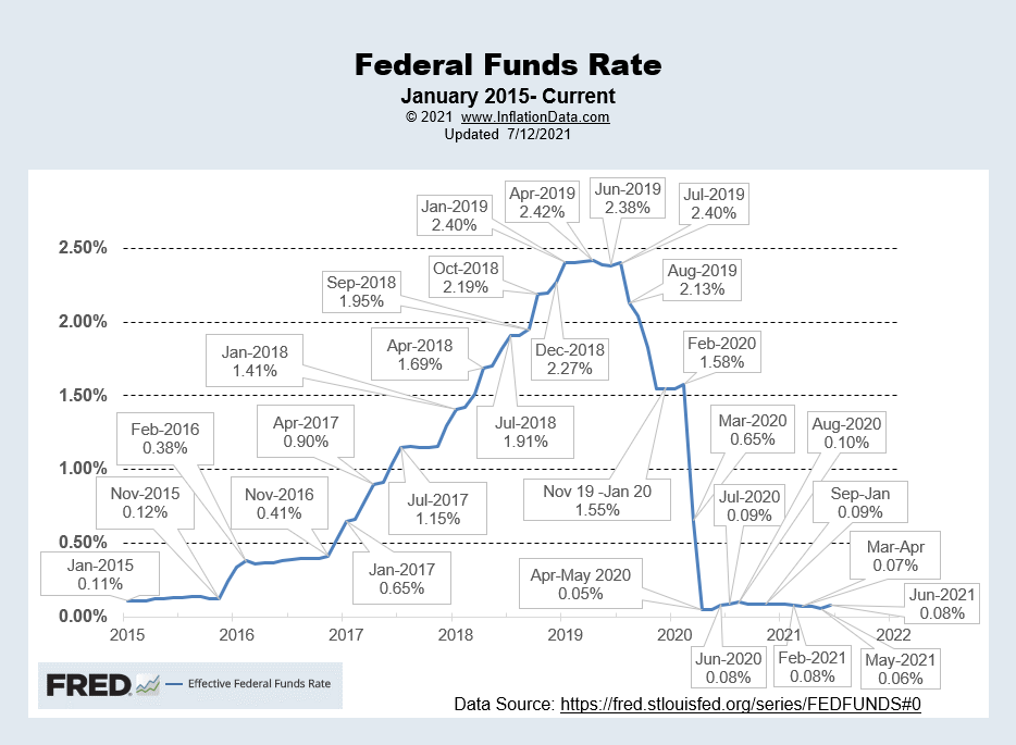 Effective FED Funds Rate 7-2021