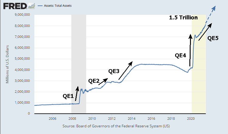 Fed Total Assets Long Term 7-2021