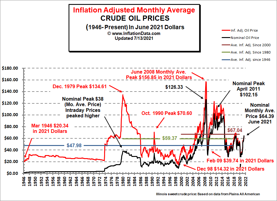 Historical Oil Prices Chart