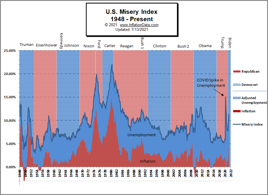 Misery Index by President