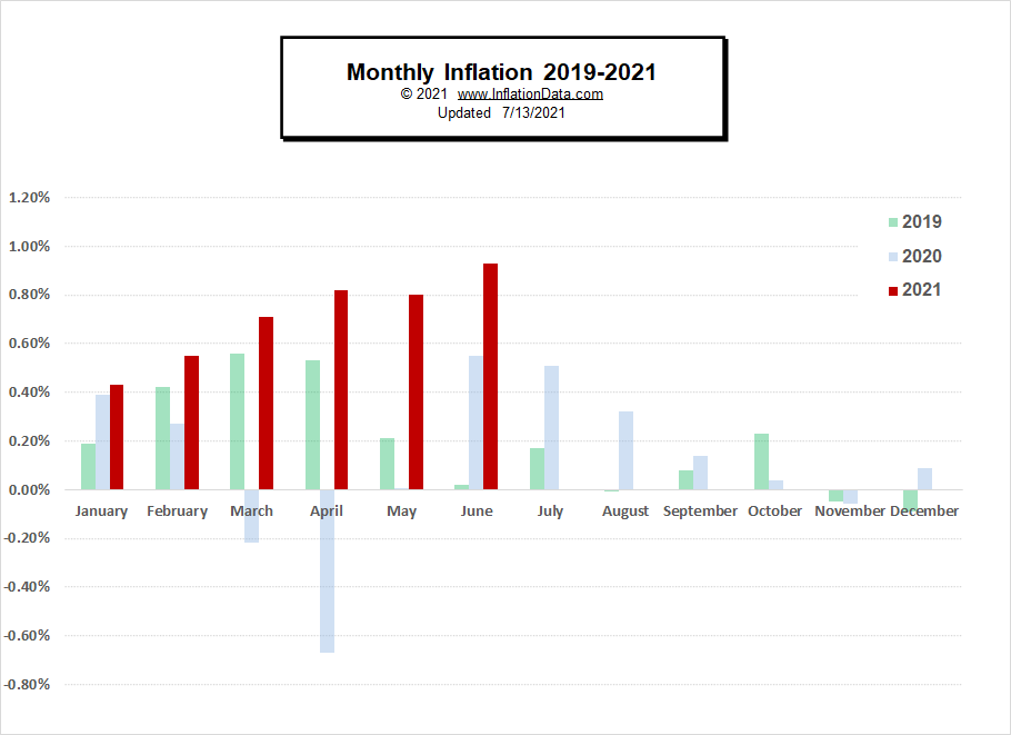 Monthly Inflation 2019-2021